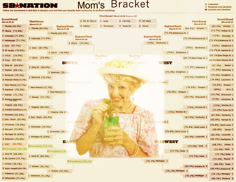 Bracketology - NCAA Bracket